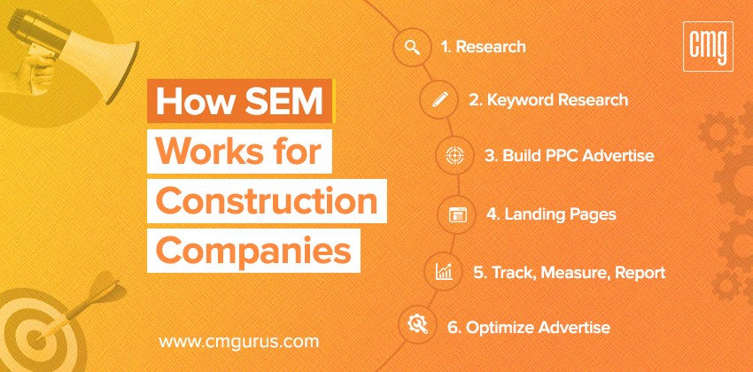 How SEM works for construction company