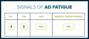 Signals of Ad Fatigue