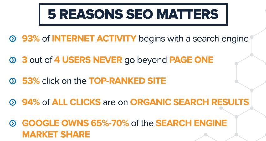 reasons of SEO