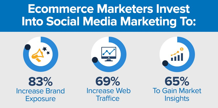 social media marketing for E-commerce